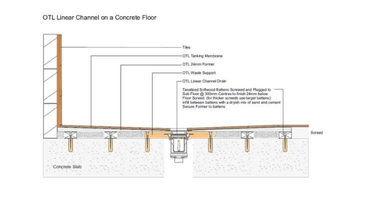 Linear section through concrete floor